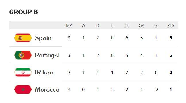 گروه دوم جام جهانی